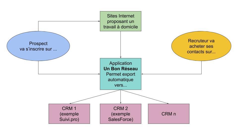 place de marché pour les VDI : schéma explicatif